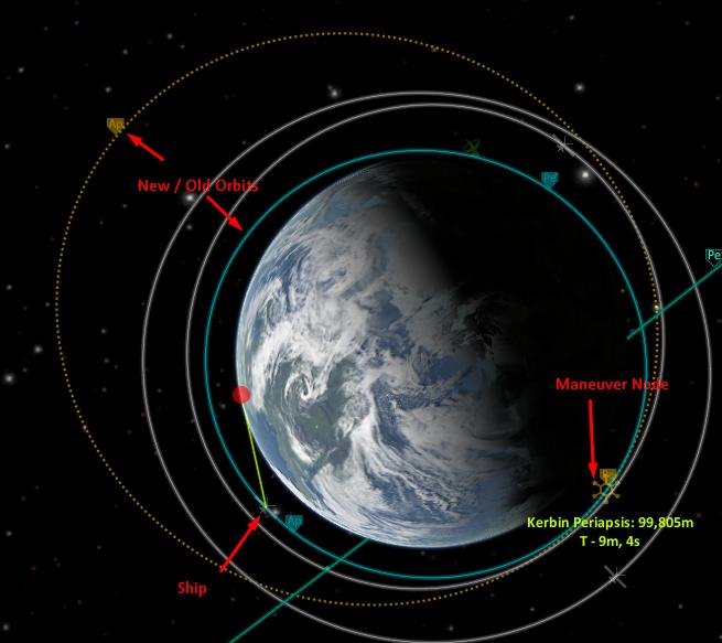 KSP-orbits